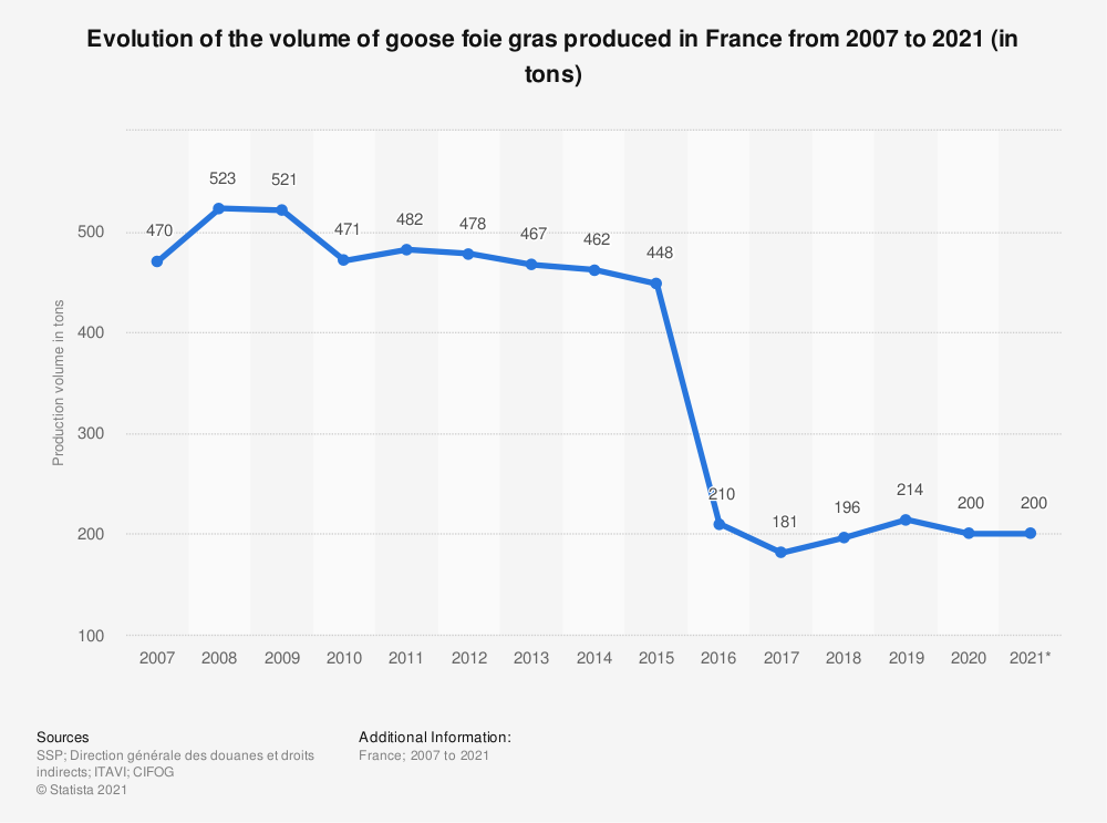Statistic: Production of goose foie gras in France from 2008 to 2015 (in tons) | Statista