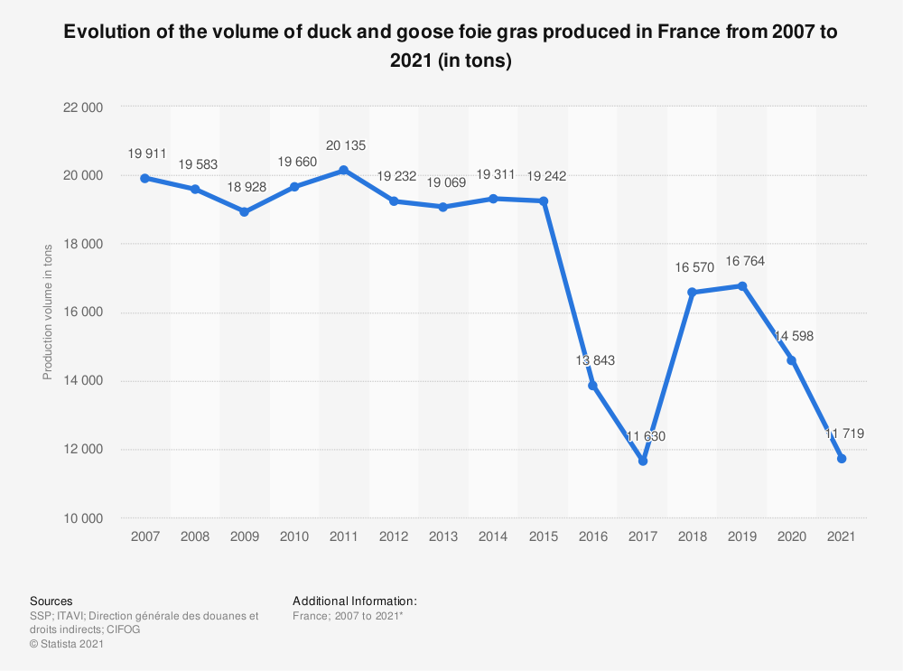 Statistic: Total production of foie gras in France from 2008 to 2017 (in tons) | Statista