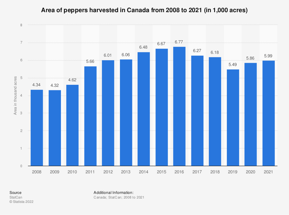 Statistic: Area of peppers harvested in Canada from 2008 to 2018 (in 1,000 acres) | Statista