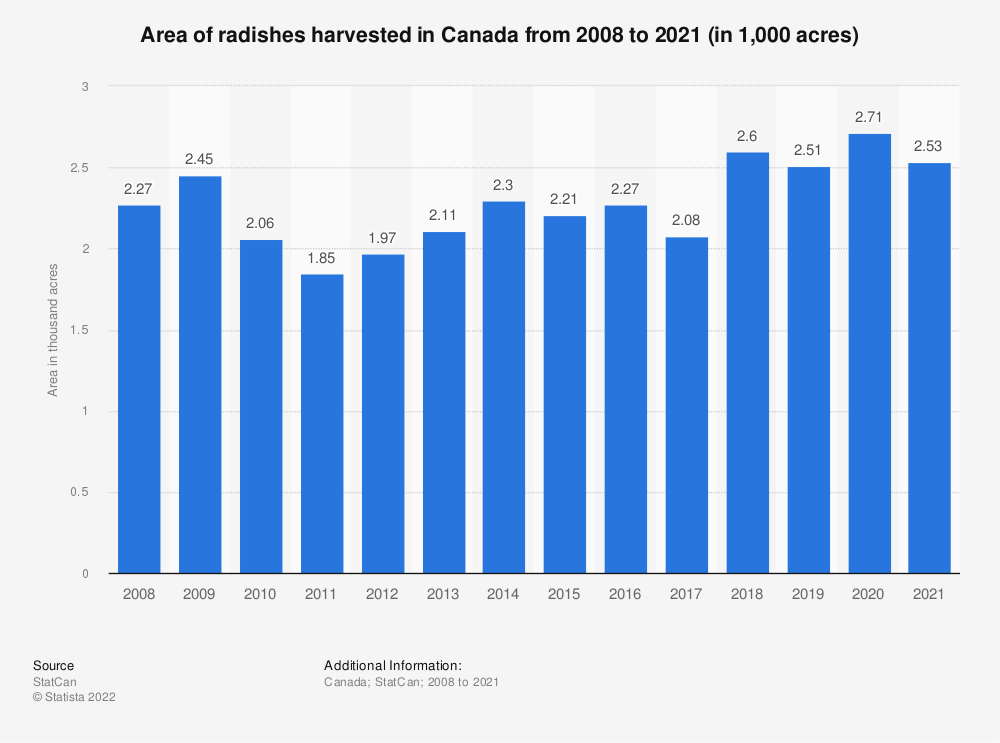 Statistic: Area of radishes harvested in Canada from 2008 to 2020 (in 1,000 acres) | Statista