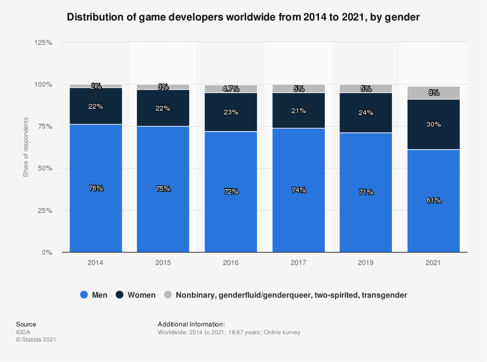 Statistic: Distribution of game developers worldwide from 2014 to 2019, by gender | Statista