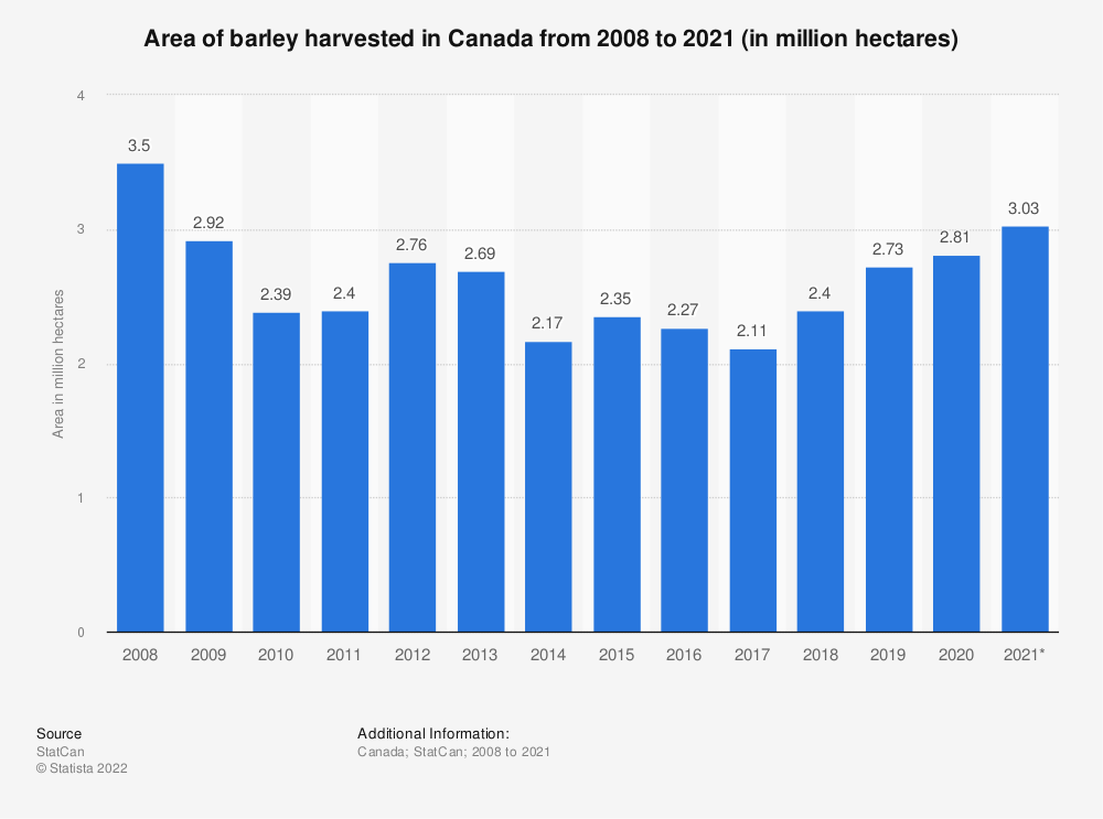 Statistic: Area of barley harvested in Canada from 2008 to 2020 (in million hectares) | Statista