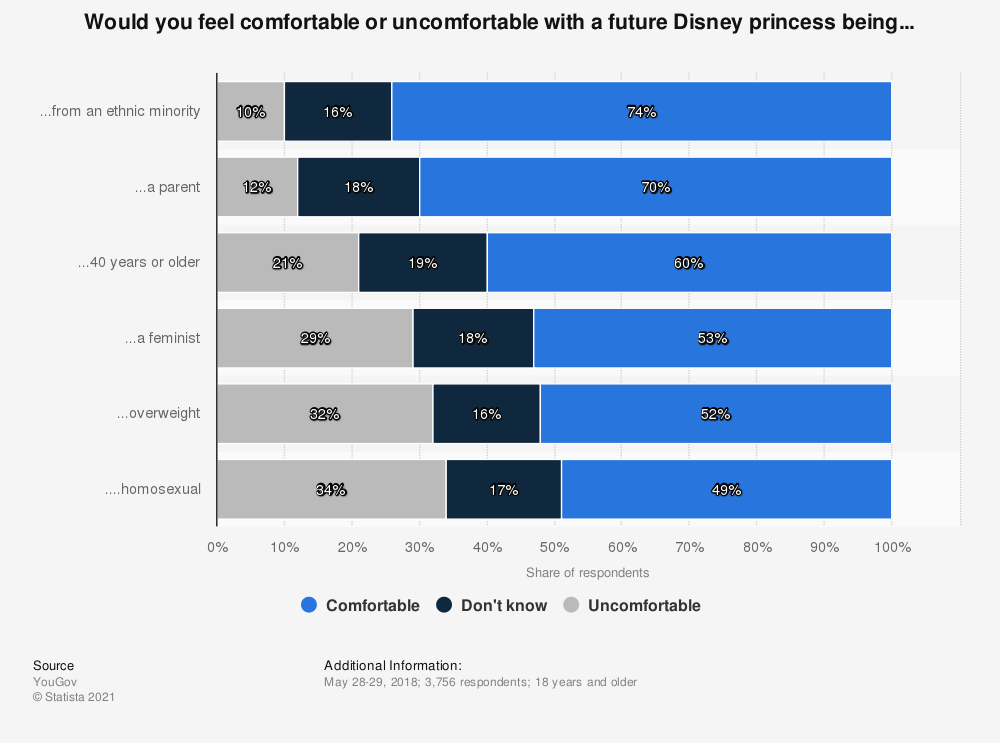 Statistic: Would you feel comfortable or uncomfortable with a future Disney princess being... | Statista