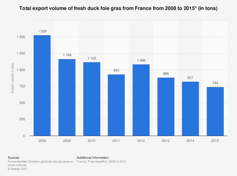 Statistic: Total export volume of fresh duck foie gras from France from 2008 to 2015* (in tons)  | Statista