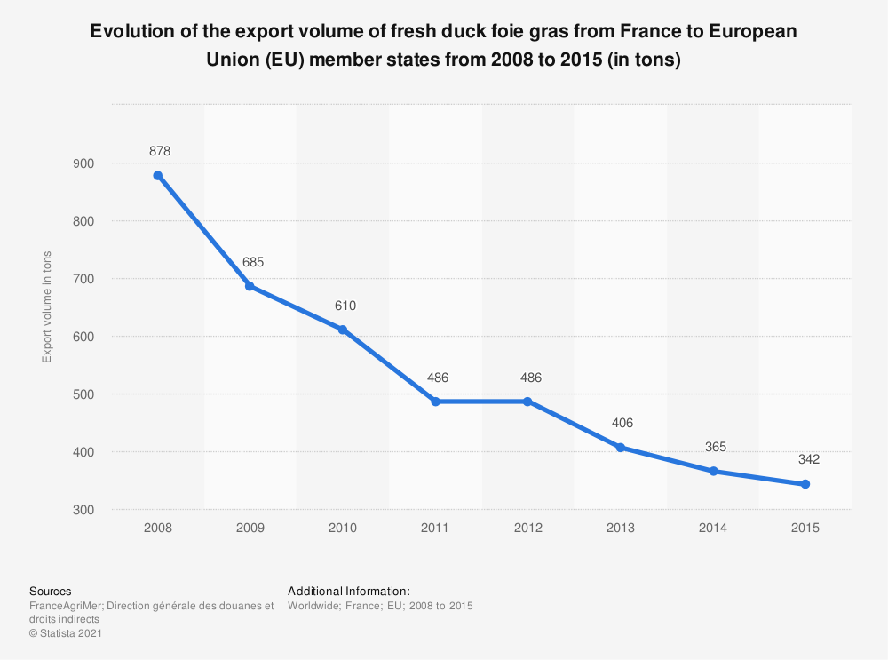 Statistic: Evolution of the export volume of fresh duck foie gras from France to European Union (EU) member states from 2008 to 2015 (in tons)    Statista
