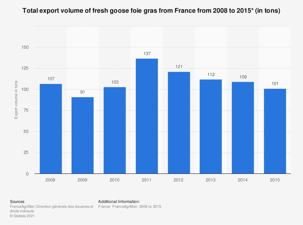 Statistic: Total export volume of fresh goose foie gras from France from 2008 to 2015* (in tons) | Statista
