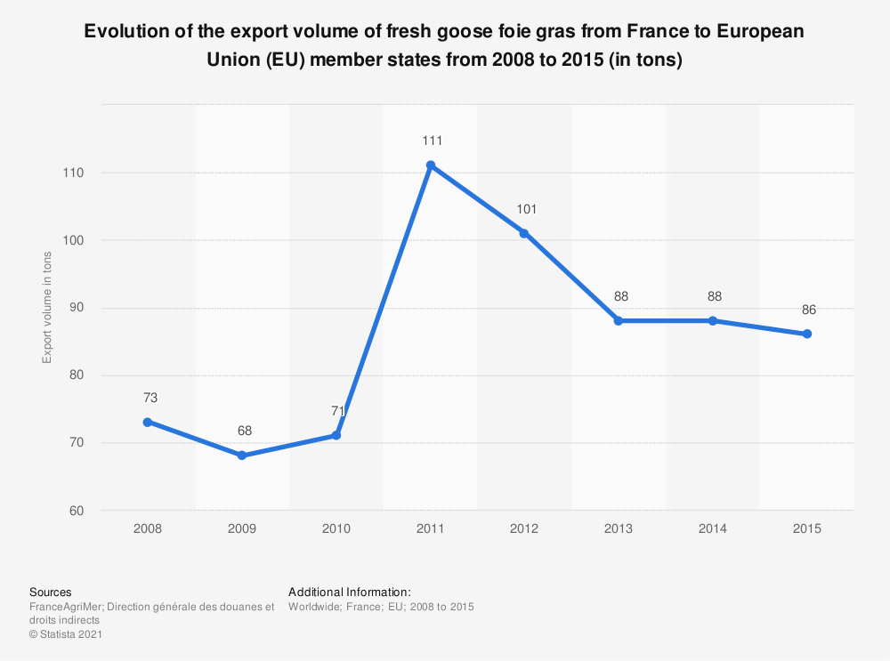 Statistic: Evolution of the export volume of fresh goose foie gras from France to European Union (EU) member states from 2008 to 2015 (in tons)  | Statista