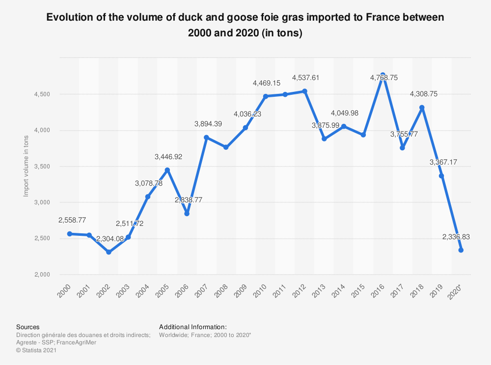 Statistic: Total import volume of foie gras to France from 2008 to 2015* (in tons) | Statista