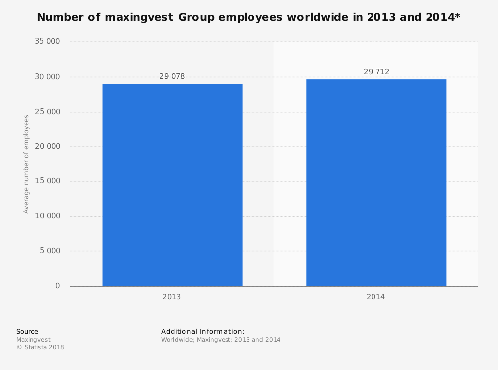 Statistic: Number of maxingvest Group employees worldwide in 2013 and 2014* | Statista