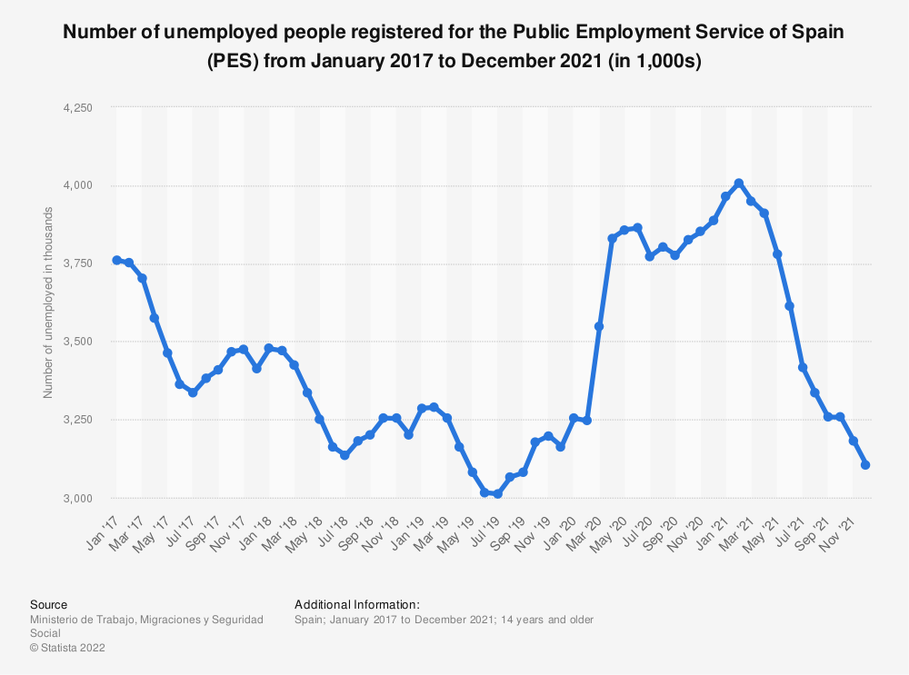 Statistic: Number of unemployed people registered for the Public Employment Service of Spain (PES) from January 2017 to August 2020 (in 1,000s) | Statista