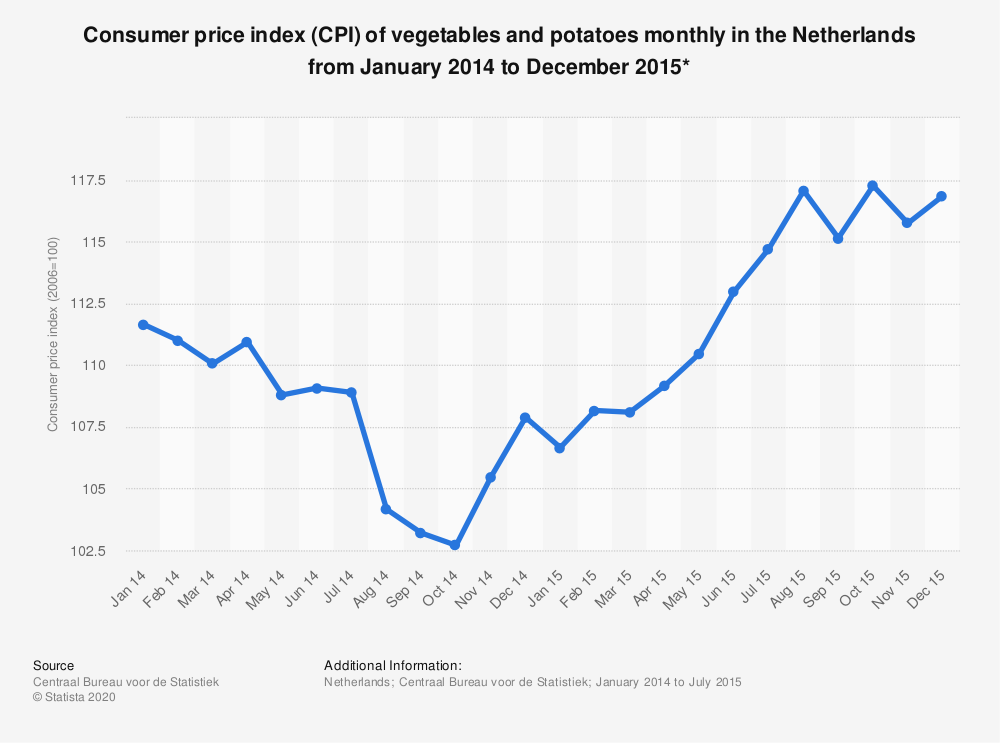 Statistic: Consumer price index (CPI) of vegetables and potatoes monthly in the Netherlands from January 2014 to December 2015* | Statista