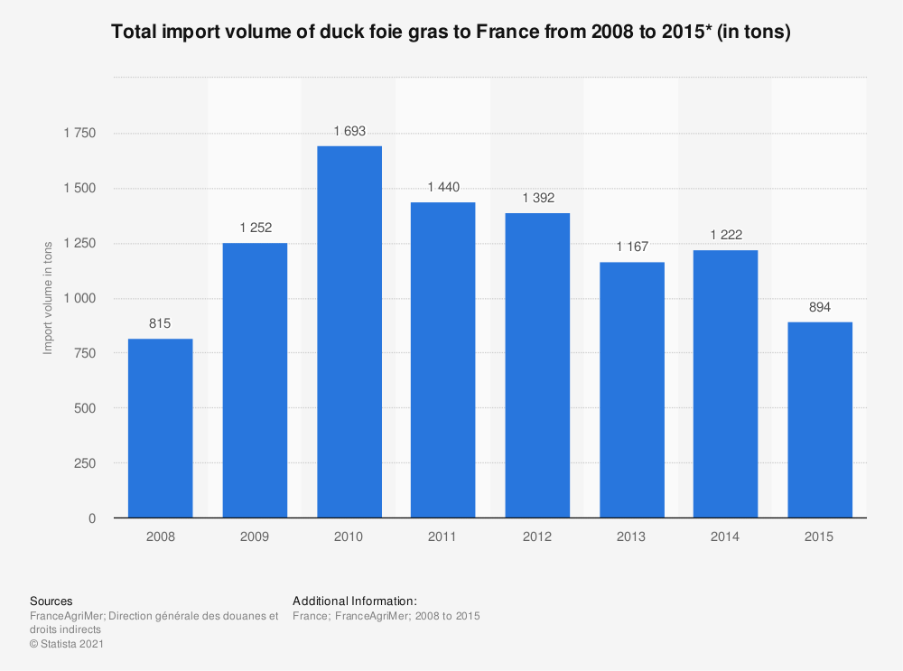 Statistic: Total import volume of duck foie gras to France from 2008 to 2015* (in tons)  | Statista