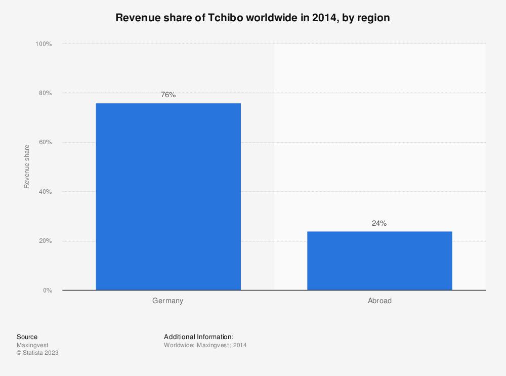 Statistic: Revenue share of Tchibo worldwide in 2014, by region | Statista