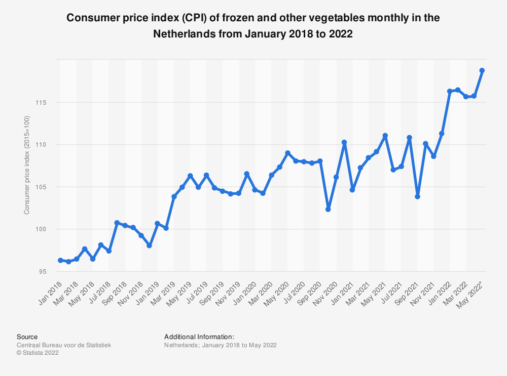 Statistic: Consumer price index (CPI) of frozen and other vegetables monthly in the Netherlands from September 2017 to September 2019* | Statista