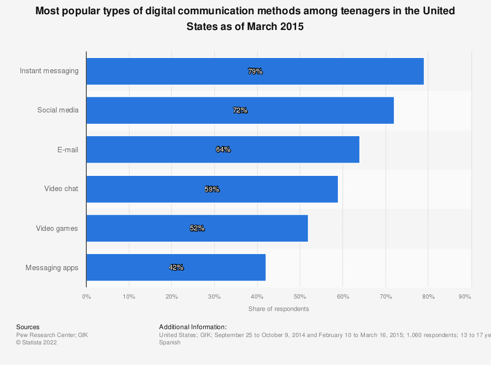 Statistic: Most popular types of digital communication methods among teenagers in the United States as of March 2015 | Statista