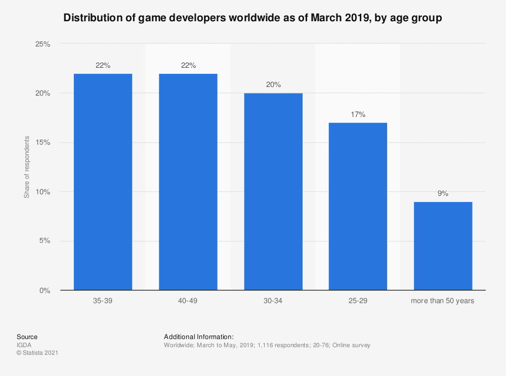 Statistic: Distribution of game developers worldwide as of March 2017, by age group | Statista