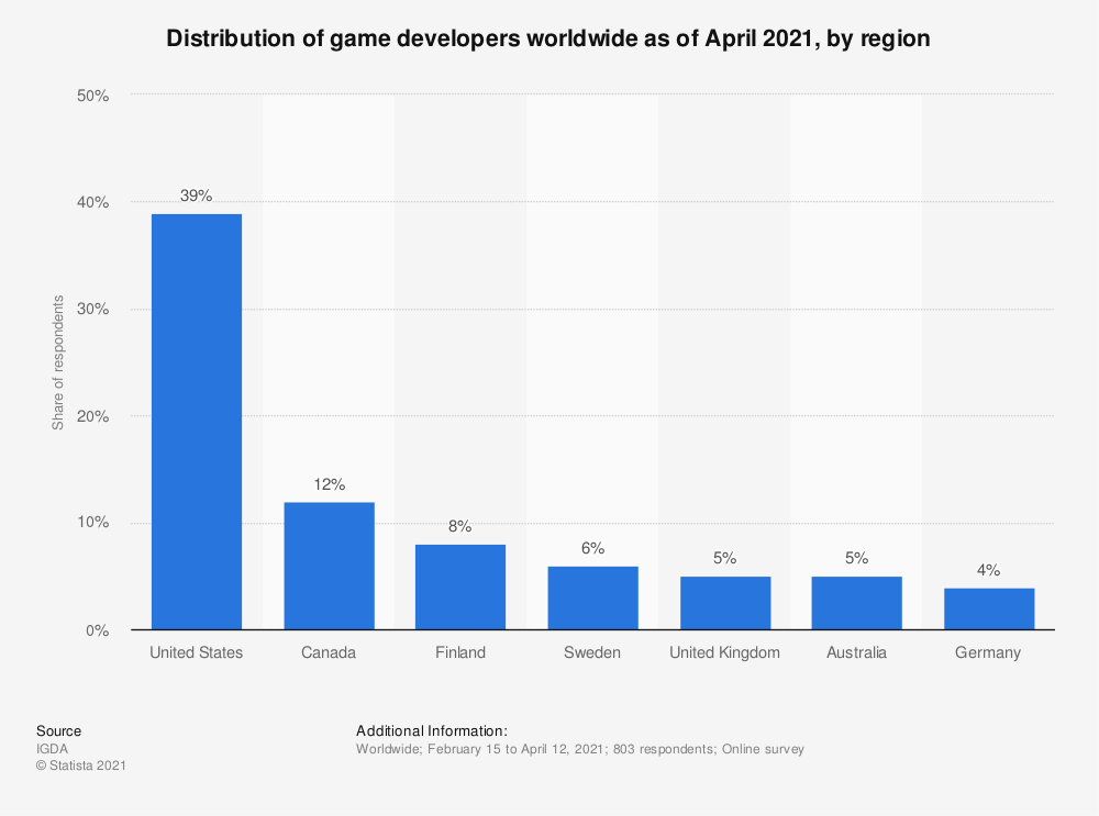 Statistic: Distribution of game developers worldwide as of March 2019, by region | Statista