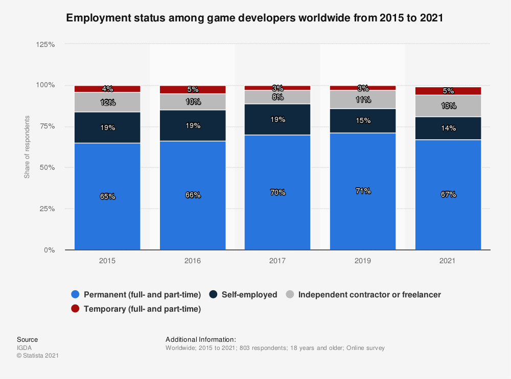 Statistic: Employment status among game developers worldwide in 2015 and 2016 | Statista