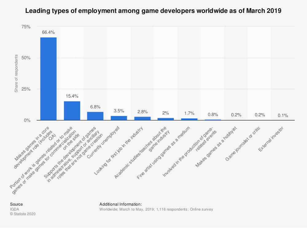 Statistic: Leading types of employment among game developers worldwide as of March 2017 | Statista