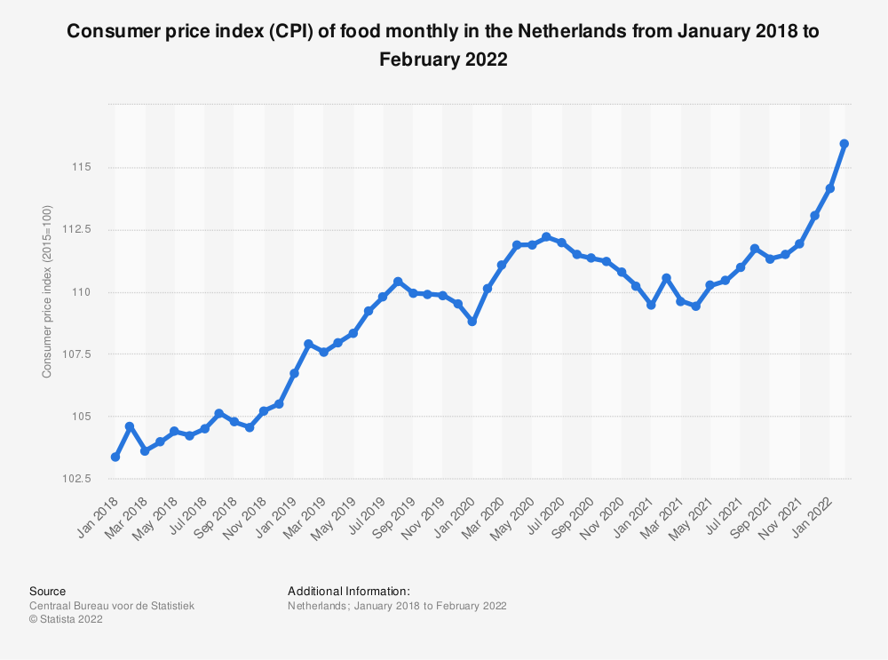 Statistic: Consumer price index (CPI) of food monthly in the Netherlands from January 2017 to January 2019* | Statista