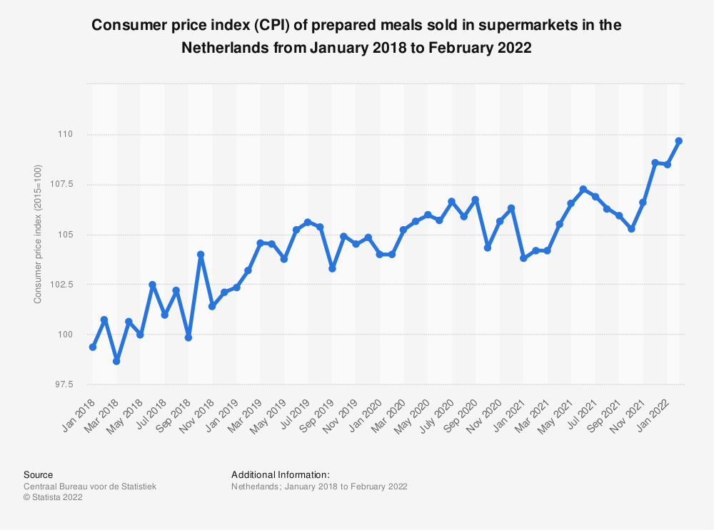 Statistic: Consumer price index (CPI) of prepared meals sold in supermarkets in the Netherlands from January 2018 to June 2020 | Statista
