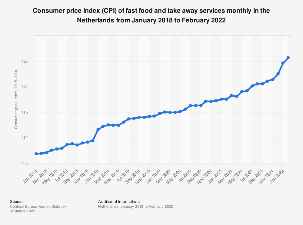 Statistic: Consumer price index (CPI) of fast food and take away services monthly in the Netherlands from November 2017 to November 2019*   Statista