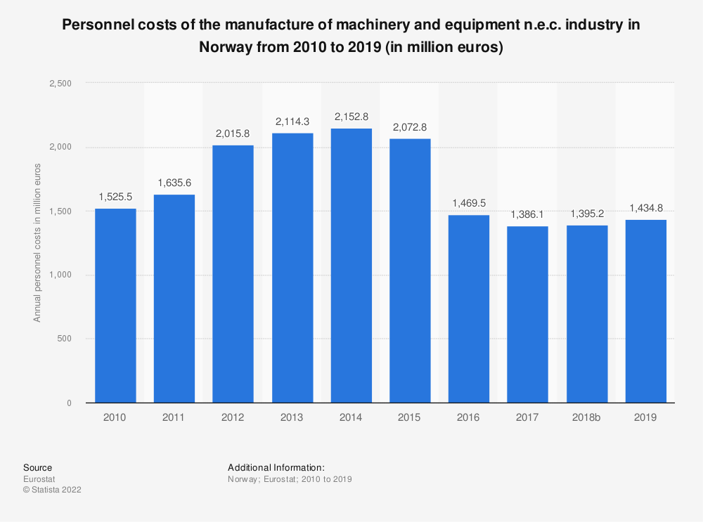 Statistic: Personnel costs of the manufacture of machinery and equipment n.e.c. industry in Norway from 2008 to 2016 (in million euros) | Statista