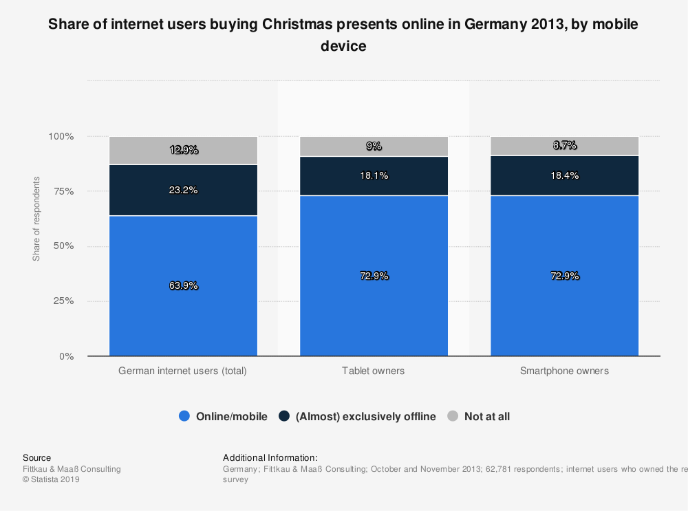 Statistic: Share of internet users buying Christmas presents online in Germany 2013, by mobile device | Statista