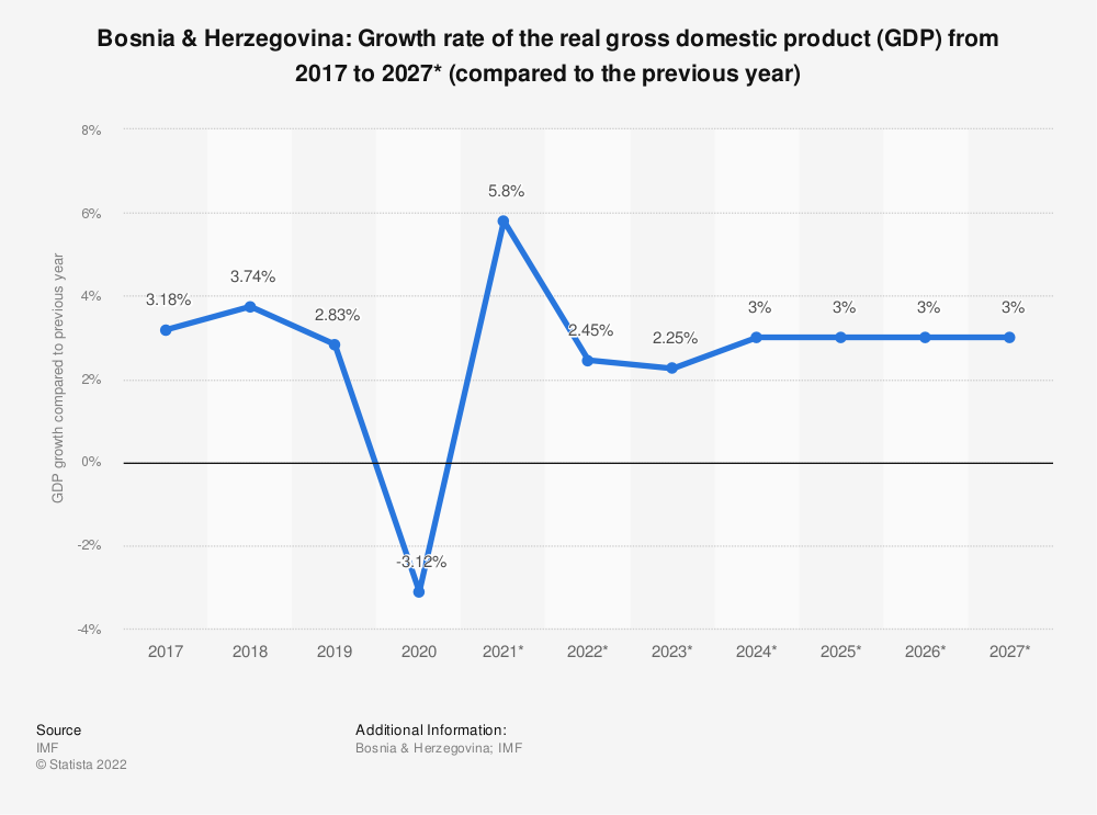 Statistic: Bosnia & Herzegovina: Growth rate of the real gross domestic product (GDP) from 2009 to 2021* (compared to the previous year) | Statista