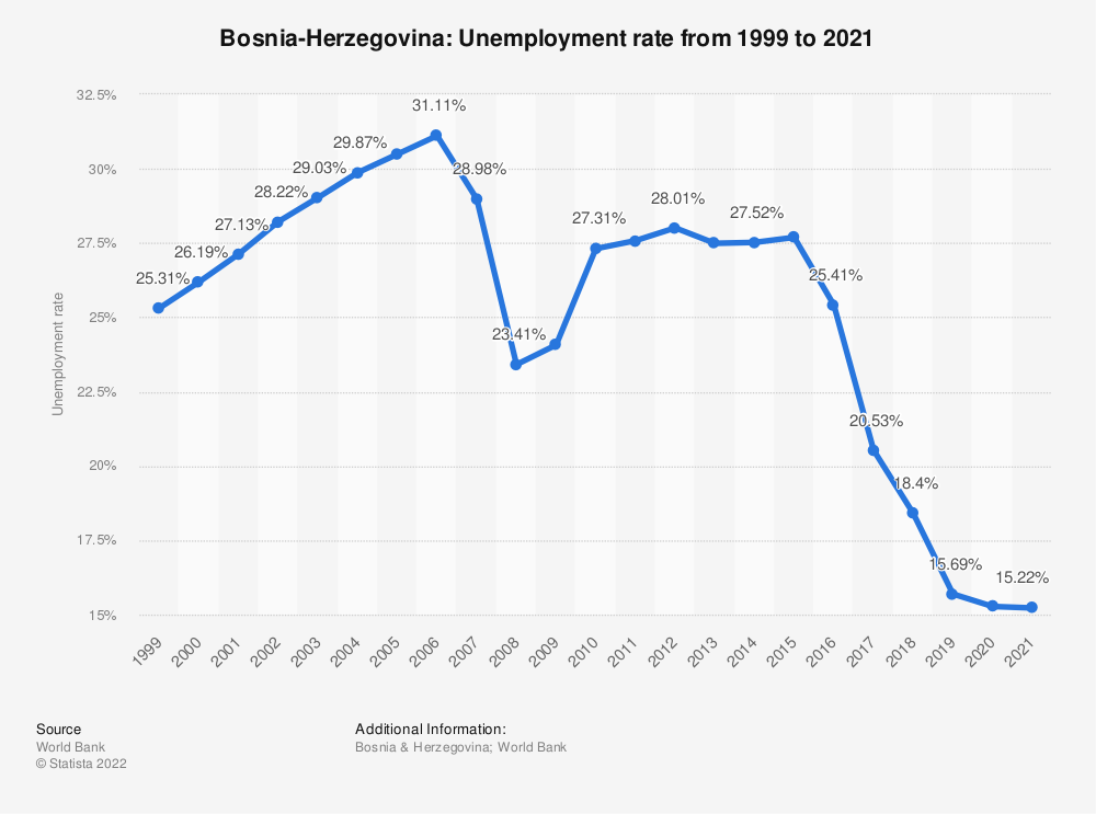 Statistic: Bosnia-Herzegovina: Unemployment rate from 1999 to 2020 | Statista