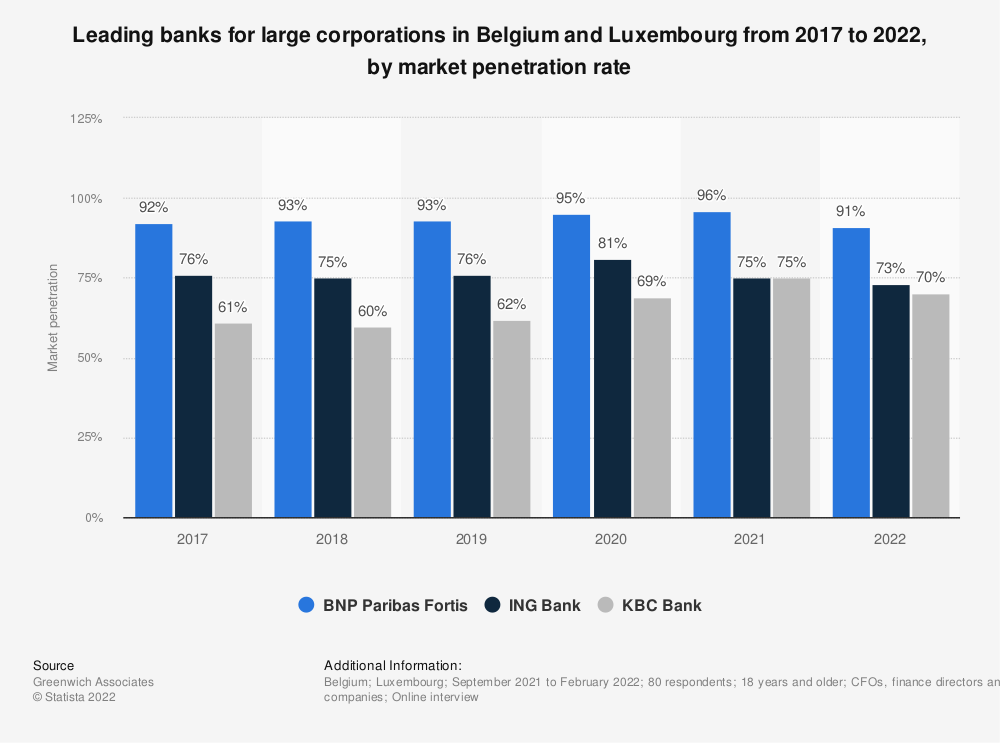 Statistic: Leading banks for large corporations in Belgium and Luxembourg from 2017 to 2021, by market penetration rate | Statista