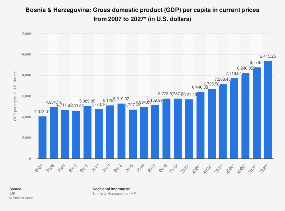 Statistic: Bosnia & Herzegovina: Gross domestic product (GDP) per capita in current prices from 2004 to 2024* (in U.S. dollars) | Statista