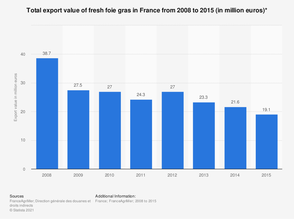 Statistic: Total export value of fresh foie gras in France from 2008 to 2015 (in million euros)*  | Statista