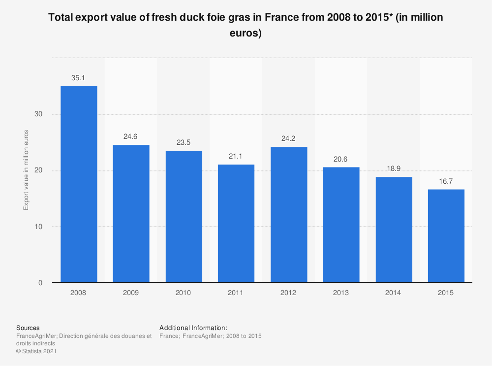 Statistic: Total export value of fresh duck foie gras in France from 2008 to 2015* (in million euros) | Statista