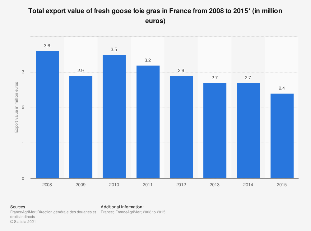 Statistic: Total export value of fresh goose foie gras in France from 2008 to 2015* (in million euros) | Statista