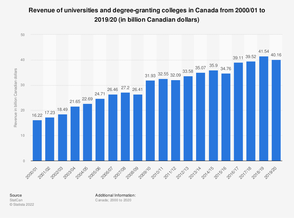 Statistic: Revenue of universities and degree-granting colleges in Canada from 2000/01 to 2016/17 (in billion Canadian dollars) | Statista