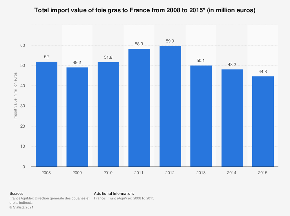 Statistic: Total import value of foie gras to France from 2008 to 2015* (in million euros)  | Statista
