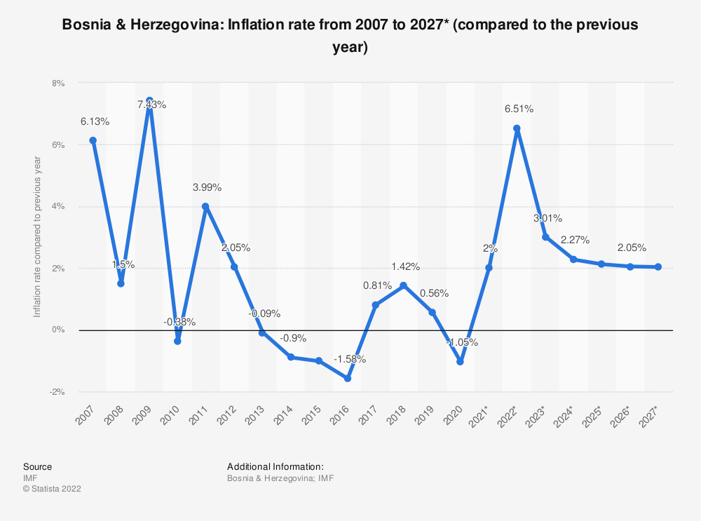 Statistic: Bosnia & Herzegovina: Inflation rate from 2004 to 2024* (compared to the previous year) | Statista