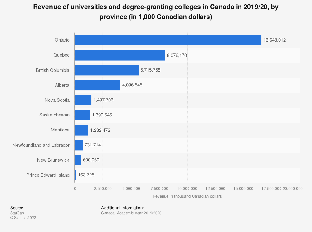 Statistic: Revenue of universities and degree-granting colleges in Canada in 2017/18, by province (in thousand Canadian dollars) | Statista