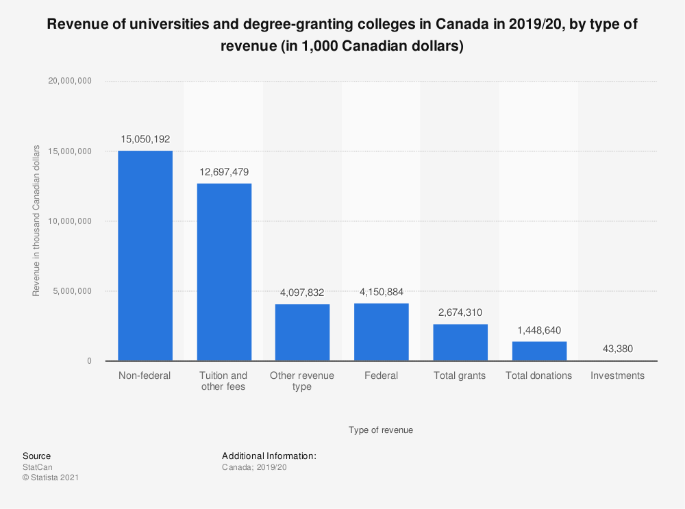 Statistic: Revenue of universities and degree-granting colleges in Canada in 2017/18, by type of revenue (in thousand Canadian dollars) | Statista