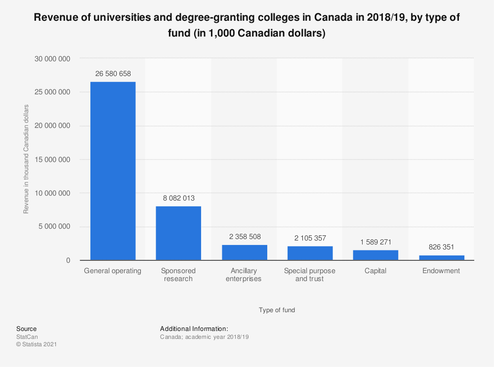 Statistic: Revenue of universities and degree-granting colleges in Canada in 2017/18, by type of fund (in thousand Canadian dollars) | Statista
