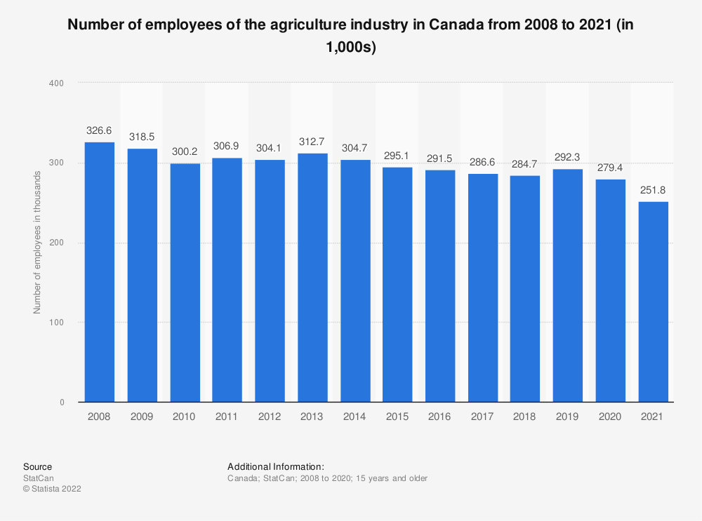 Statistic: Number of employees of the agriculture industry in Canada from 2008 to 2019 (in 1,000s) | Statista