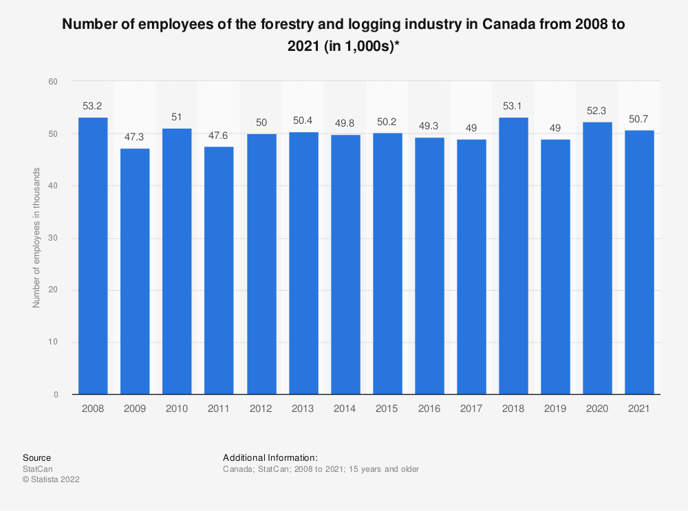 Statistic: Number of employees of the forestry and logging industry in Canada from 2008 to 2019 (in 1,000s)* | Statista
