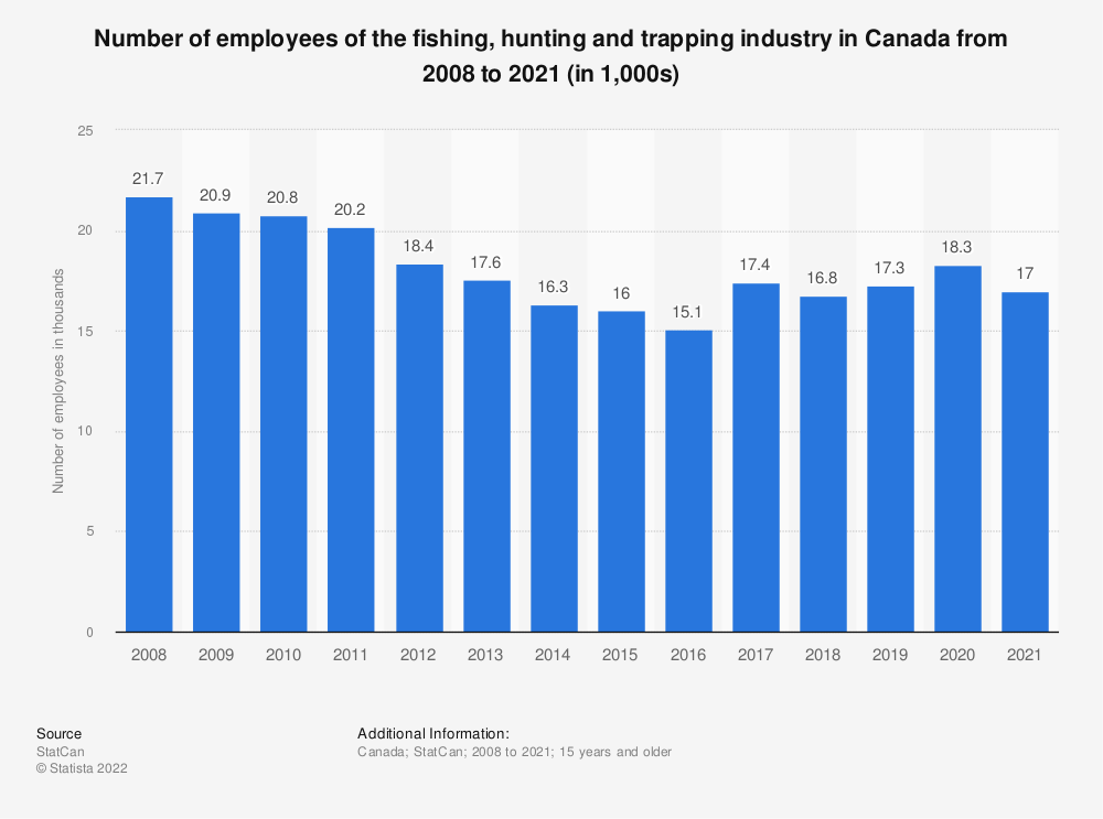 Statistic: Number of employees of the fishing, hunting and trapping industry in Canada from 2008 to 2019 (in 1,000s) | Statista