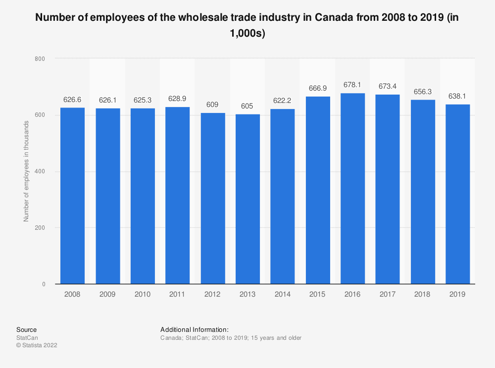Statistic: Number of employees of the wholesale trade industry in Canada from 2008 to 2018 (in 1,000s) | Statista