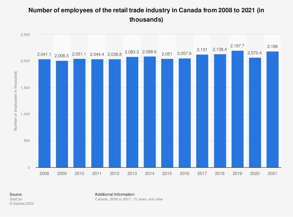 Statistic: Number of employees of the retail trade industry in Canada from 2008 to 2018 (in millions) | Statista