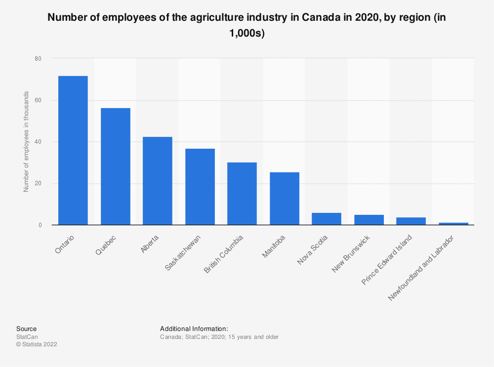 Statistic: Number of employees of the agriculture industry in Canada in 2019, by region (in 1,000s)   Statista