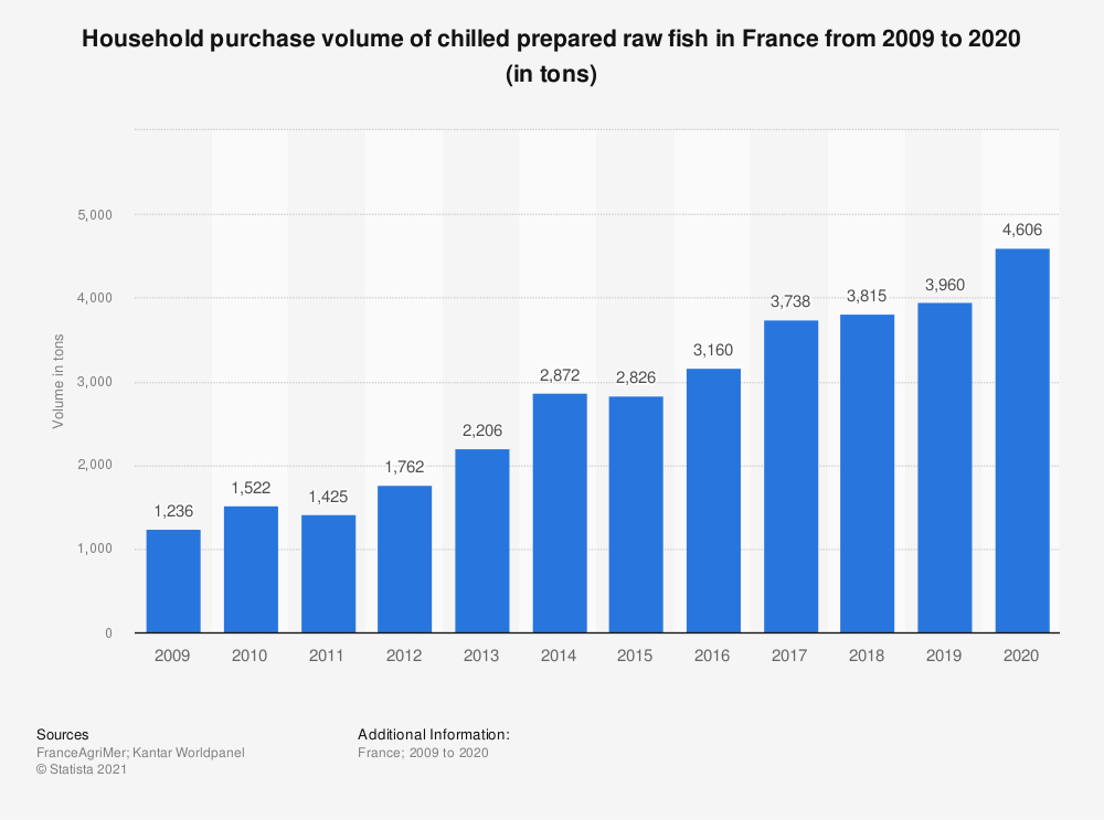 Statistic: Household purchase volume of chilled prepared raw fish in France from 2009 to 2018 (in tons)  | Statista