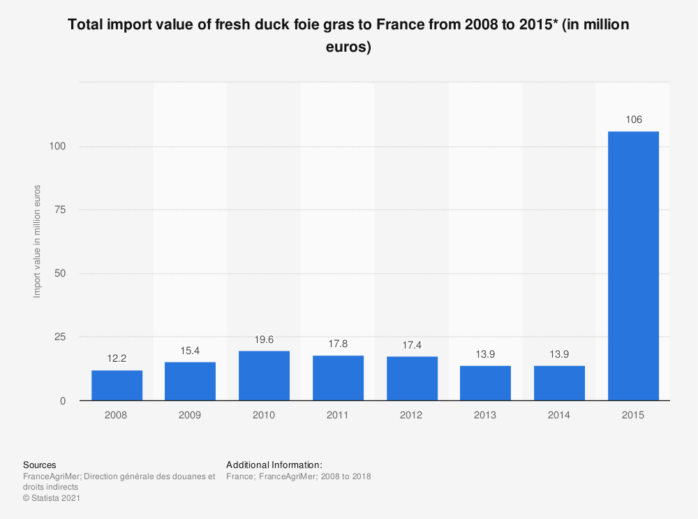 Statistic: Total import value of fresh duck foie gras to France from 2008 to 2015* (in million euros) | Statista