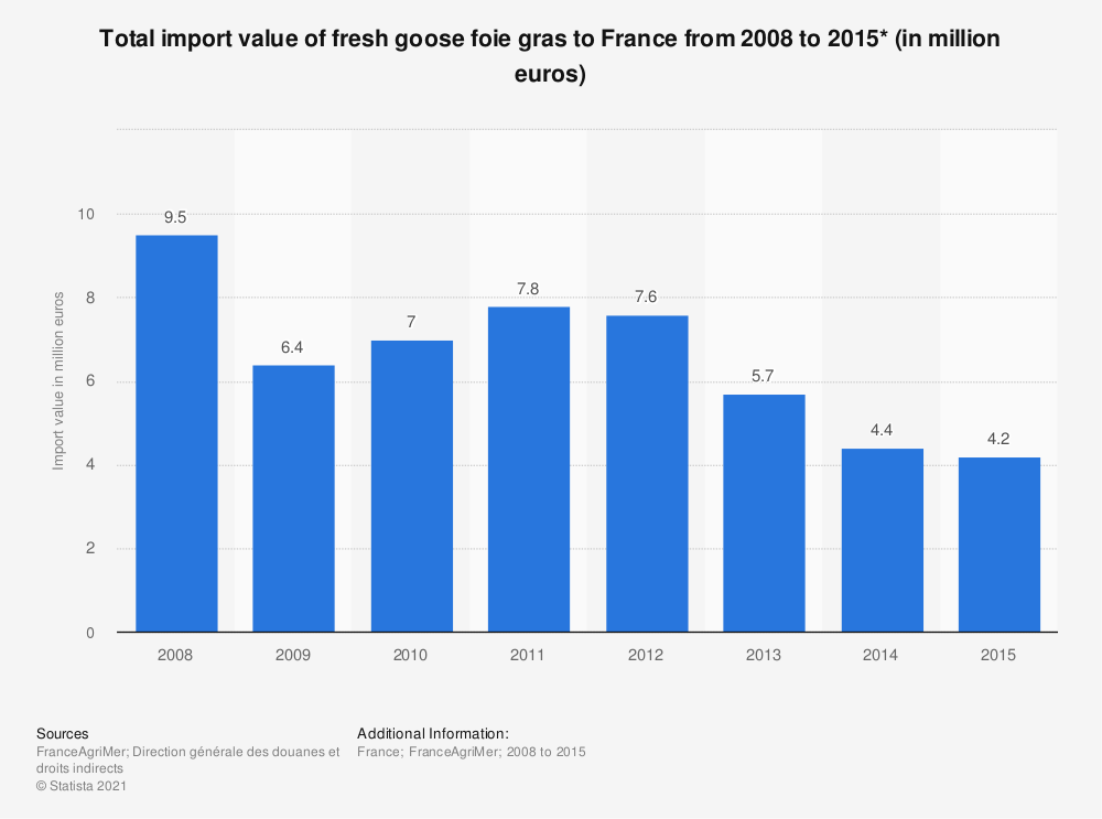 Statistic: Total import value of fresh goose foie gras to France from 2008 to 2015* (in million euros)  | Statista